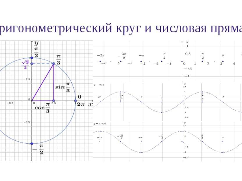 Свойства функции y = sinx 1. Область определения функции y = sinx: D(sinx) = ...