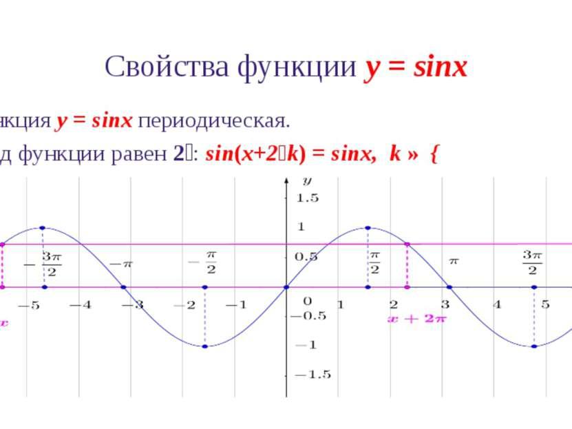 Свойства функции y = sinx 6. Промежутки знакопостоянства функции y = sinx: si...