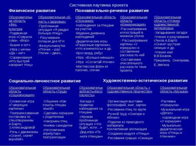 Системная паутинка проекта Физическое развитие Познавательно-речевое развитие...