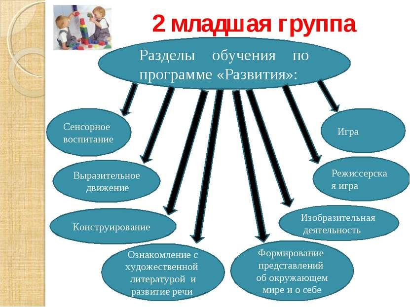 2 младшая группа Режиссерская игра Изобразительная деятельность Формирование ...