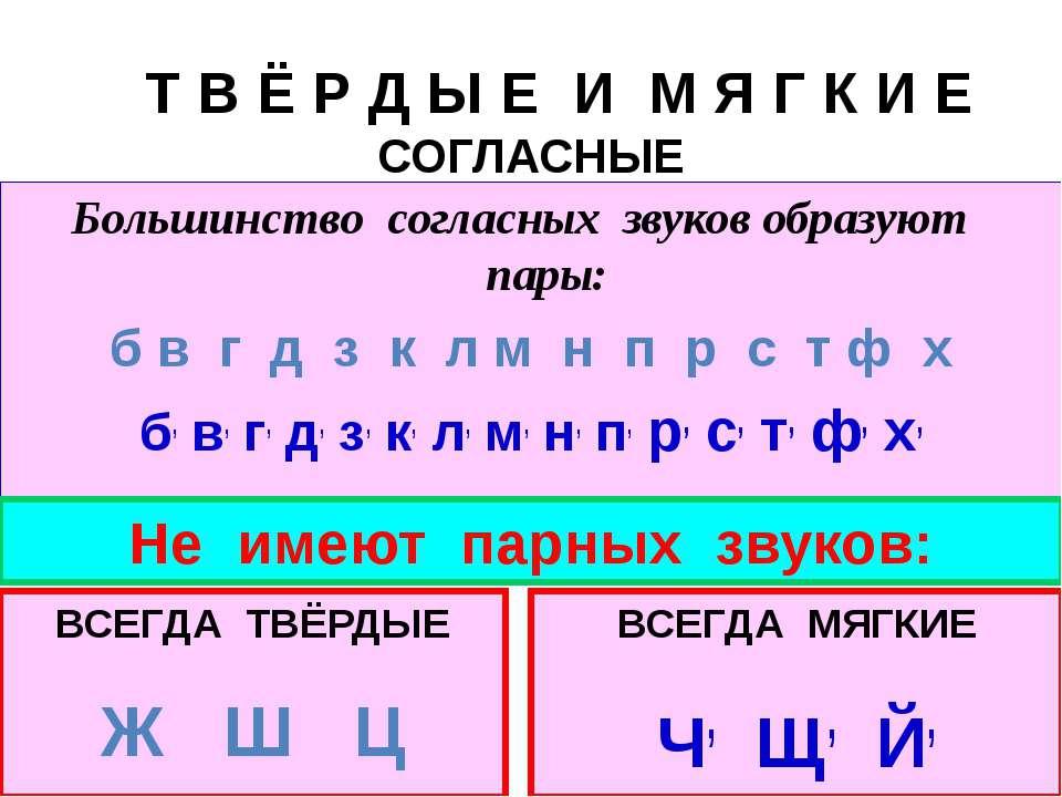 Т В Ё Р Д Ы Е И М Я Г К И Е СОГЛАСНЫЕ Большинство согласных звуков образуют п...