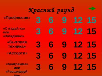 Красный раунд «Профессия» 3 6 9 12 15 «Отгадай-ка» или «Загадкино» 3 6 9 12 1...