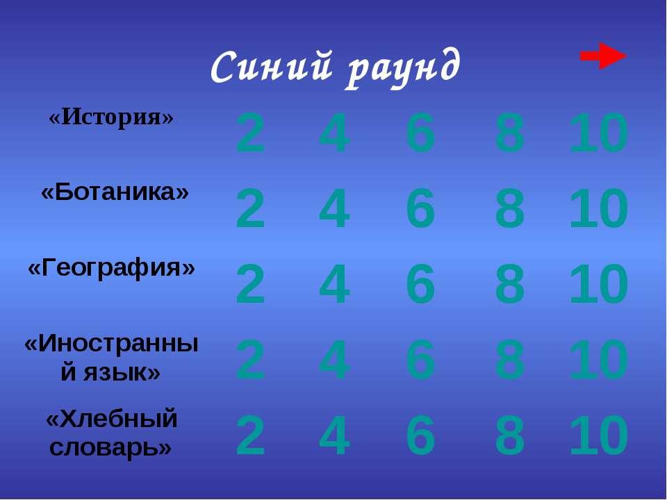 Синий раунд «История» 2 4 6 8 10 «Ботаника» 2 4 6 8 10 «География» 2 4 6 8 10...
