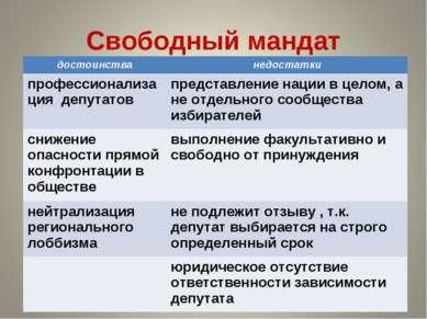Свободный мандат достоинства недостатки профессионализация депутатов представ...