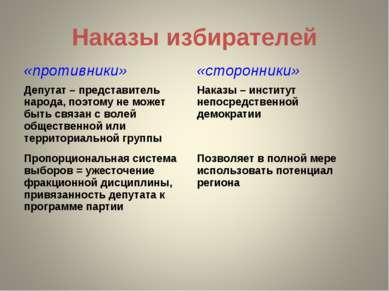 Наказы избирателей «противники» «сторонники» Депутат – представитель народа, ...