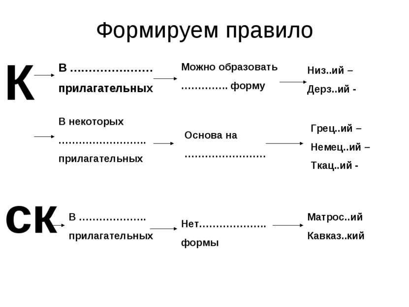 Формируем правило К ск В …………………. прилагательных Можно образовать ………….. форм...