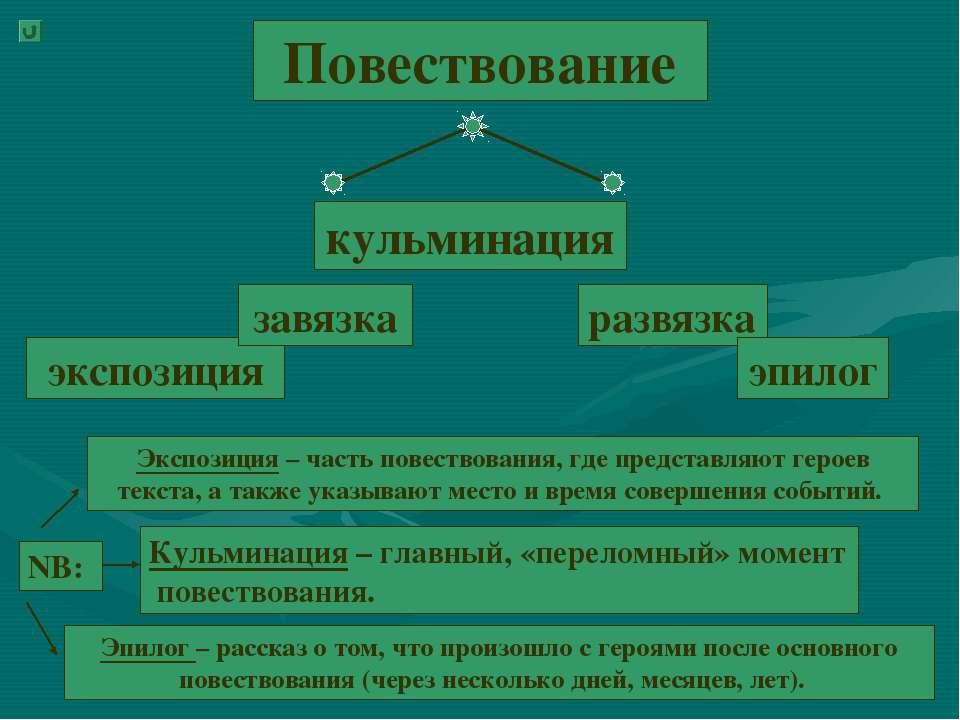 Повествование экспозиция завязка кульминация развязка эпилог Экспозиция – час...