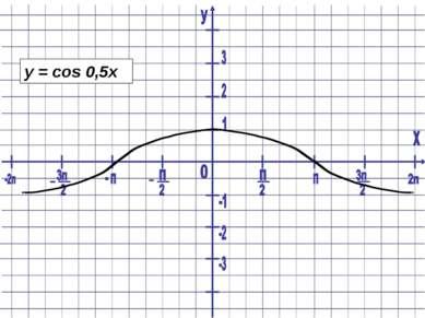 y = cos 0,5x