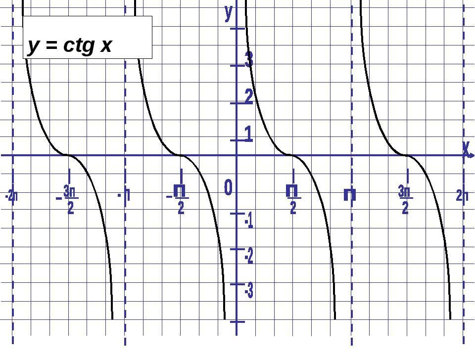 y = ctg x