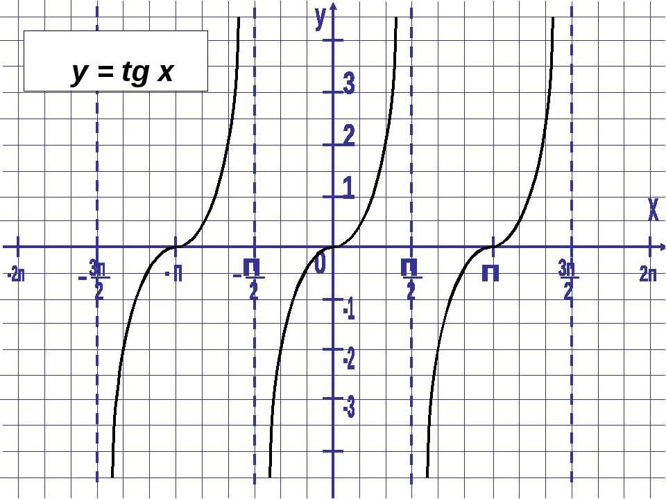 y = tg x