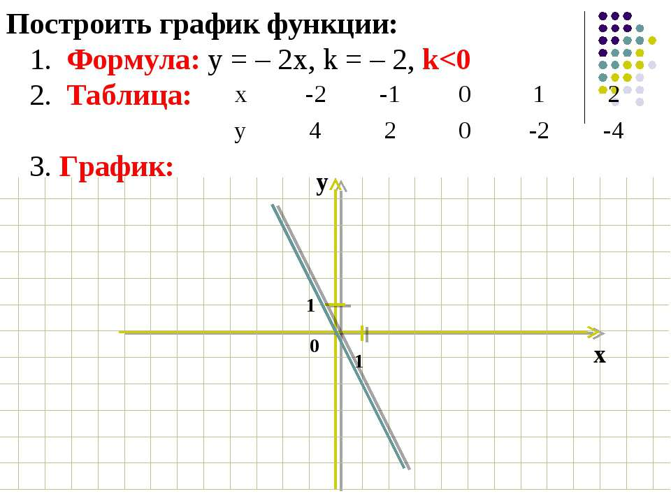 Построить график функции: 1. Формула: у = – 2х, k = – 2, k