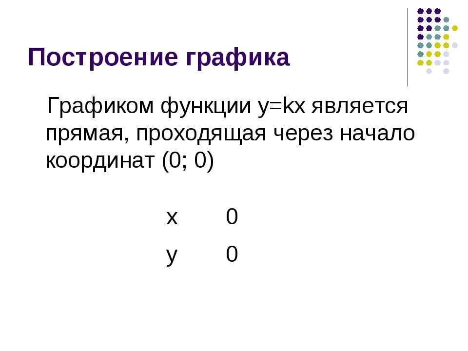 Построение графика Графиком функции y=kx является прямая, проходящая через на...