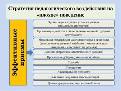 Стратегия педагогического воздействия на «плохое» поведение Поощрение Авансир...