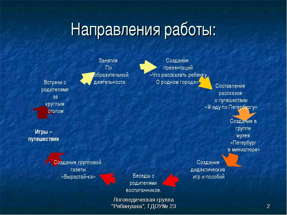 """Логопедическая группа """"Рябинушка"""", ГДОУ№ 23 * Направления работы: Логопедичес..."""