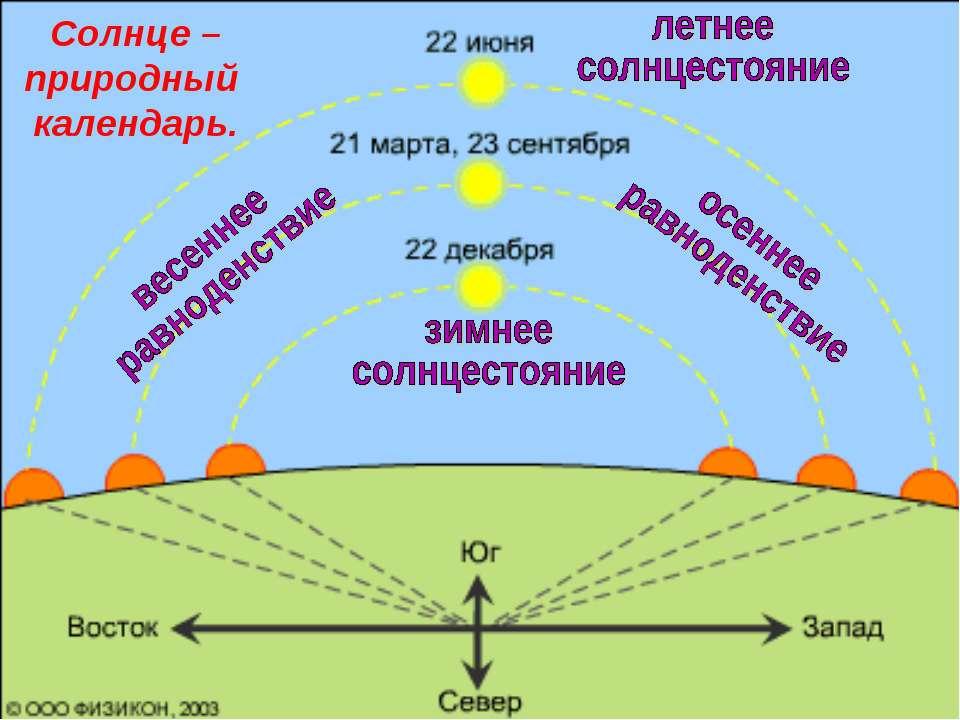Солнце – природный календарь.