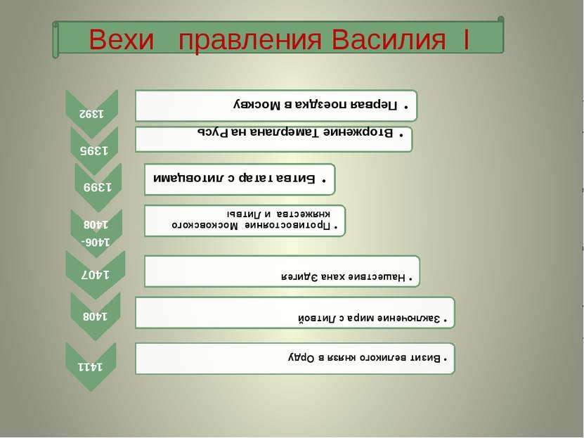 Вехи правления Василия I