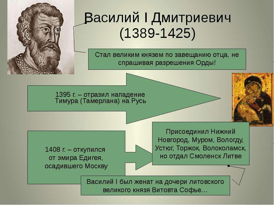 Василий I Дмитриевич (1389-1425) Присоединил Нижний Новгород, Муром, Вологду,...