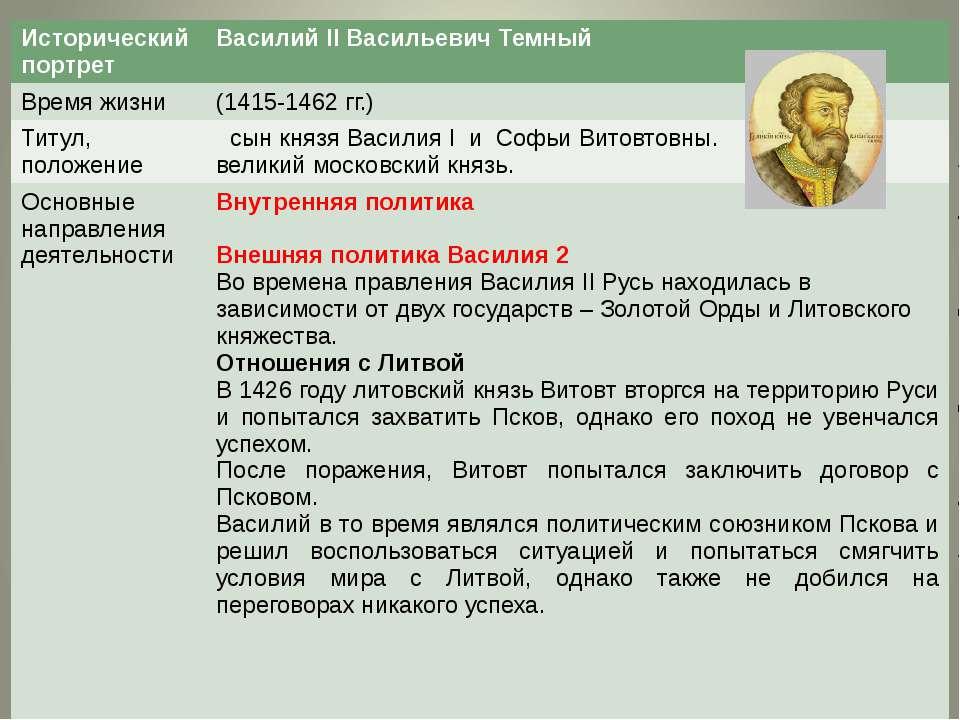 Исторический портрет ВасилийIIВасильевич Темный Времяжизни (1415-1462 гг.) Ти...