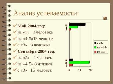 Анализ успеваемости: Май 2004 год: на «5» 3 человека на «4-5»19 человек с «3»...