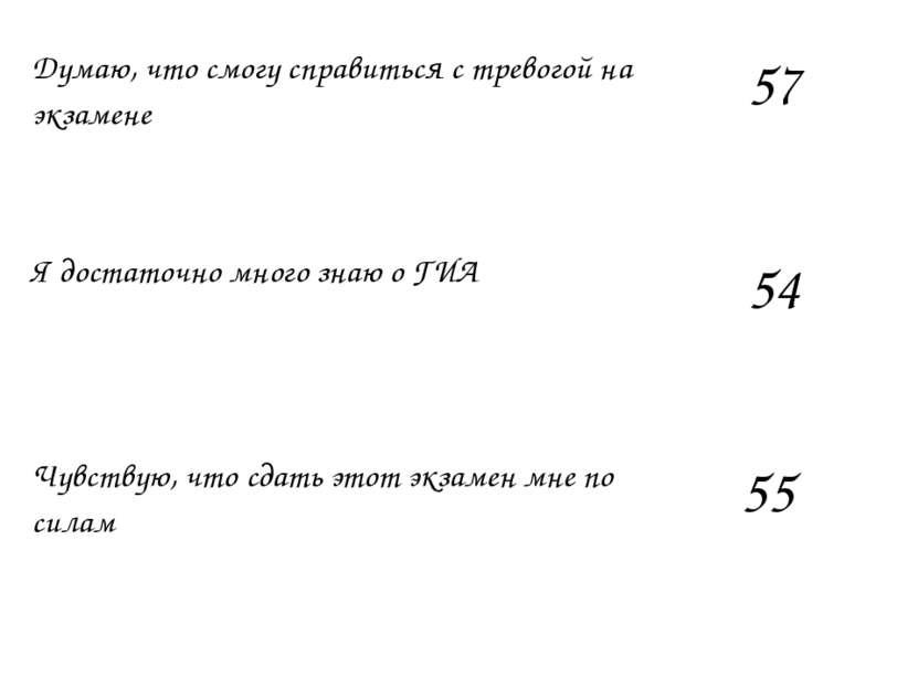 Думаю, что смогу справиться с тревогой на экзамене 57 Я достаточно много знаю...