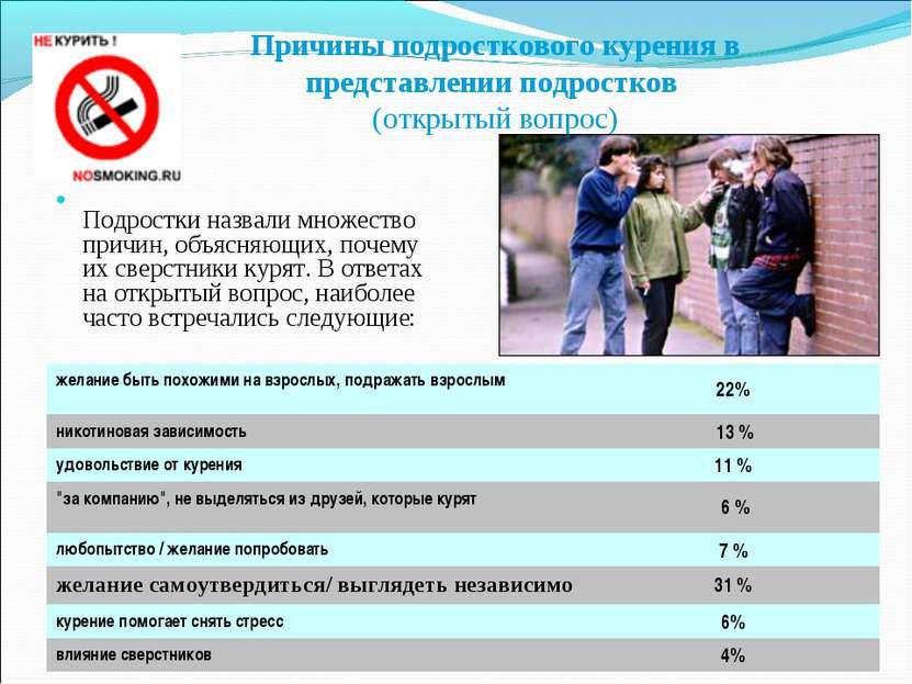 Причины подросткового курения в представлении подростков (открытый вопрос) По...