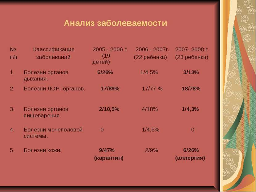 Анализ заболеваемости