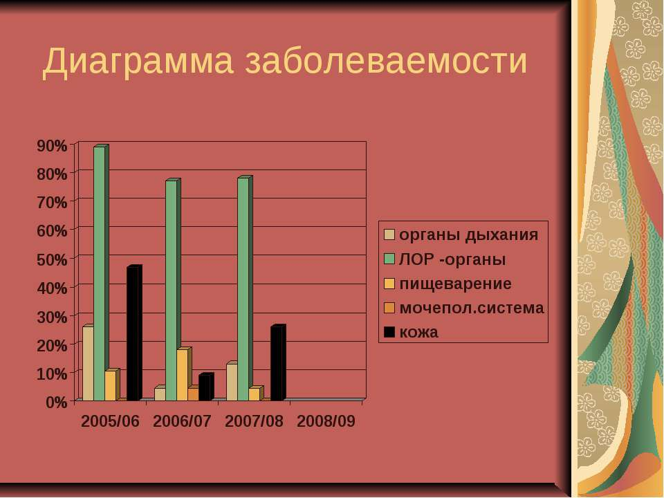 Диаграмма заболеваемости