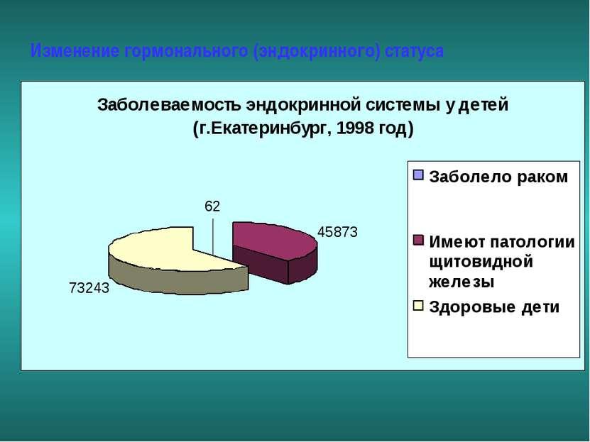 Изменение гормонального (эндокринного) статуса