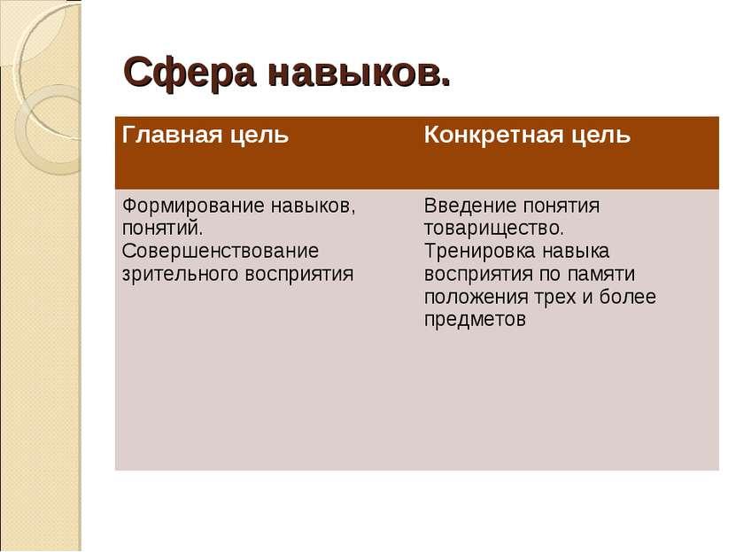 Сфера навыков. Главная цель Конкретная цель Формирование навыков, понятий. Со...