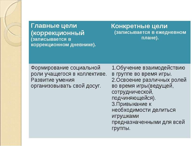 Главные цели (коррекционный (записывается в коррекционном дневнике). Конкретн...