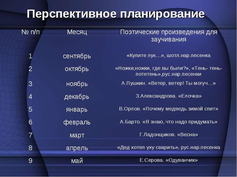 Перспективное планирование № п/п Месяц Поэтические произведения для заучивани...