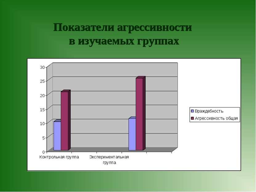 Показатели агрессивности в изучаемых группах