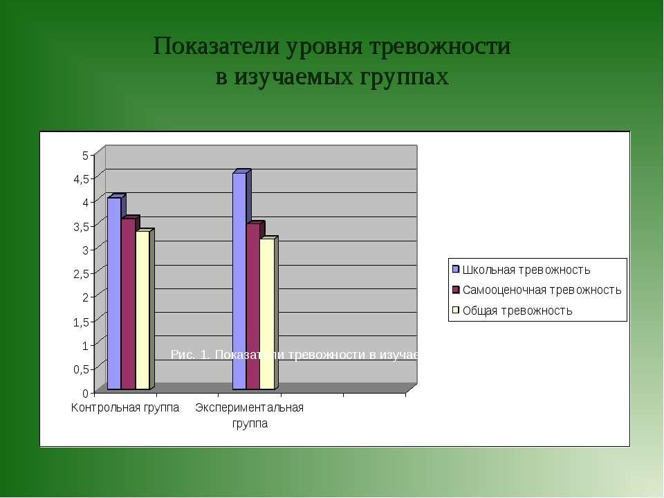Показатели уровня тревожности в изучаемых группах Рис. 1. Показатели тревожно...