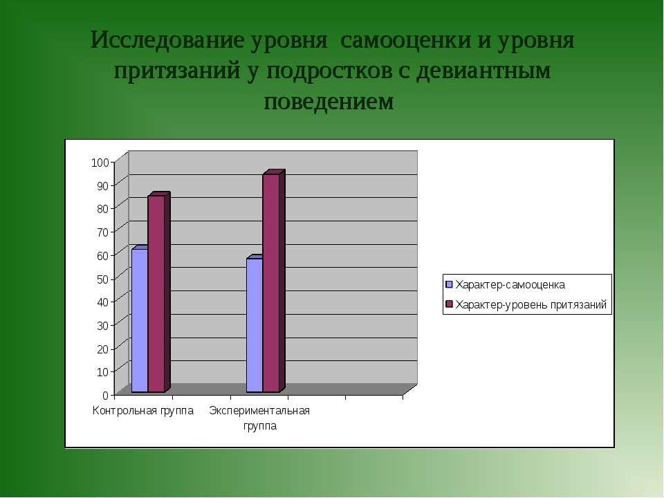 Исследование уровня самооценки и уровня притязаний у подростков с девиантным ...
