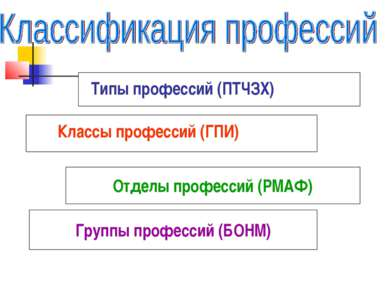 Типы профессий (ПТЧЗХ) Классы профессий (ГПИ) Отделы профессий (РМАФ) Группы ...