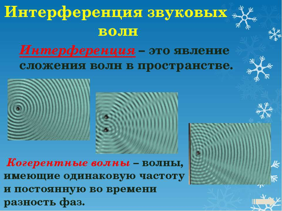 Интерференция звуковых волн Интерференция – это явление сложения волн в прост...
