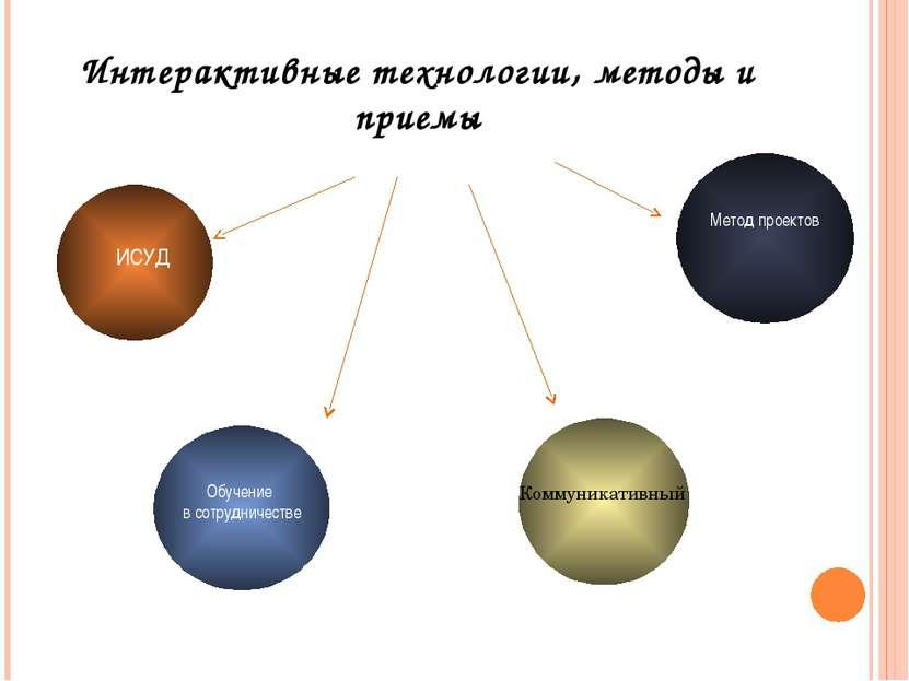 Интерактивные технологии, методы и приемы ИСУД Обучение в сотрудничестве Комм...