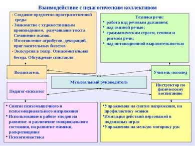 Взаимодействие с педагогическим коллективом - Создание предметно-пространстве...