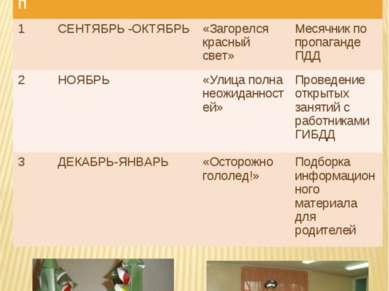 № П№П СРОКИ ПРОВЕДЕНИЯ ТЕМА ФОРМЫ РАБОТЫ 1 СЕНТЯБРЬ -ОКТЯБРЬ «Загорелся красн...