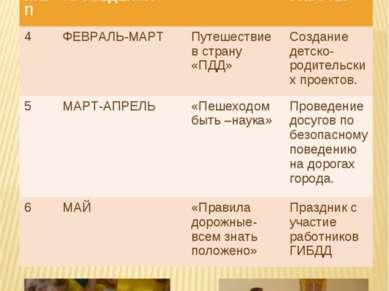 № П№П СРОКИ ПРОВЕДЕНИЯ ТЕМА ФОРМЫ РАБОТЫ 4 ФЕВРАЛЬ-МАРТ Путешествие в страну ...