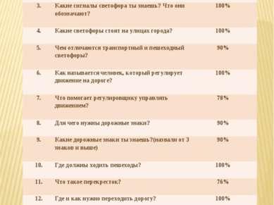 № Вопрос  % детей ответивших на вопрос  1 Что такое улица?  75% 2.  Как ...