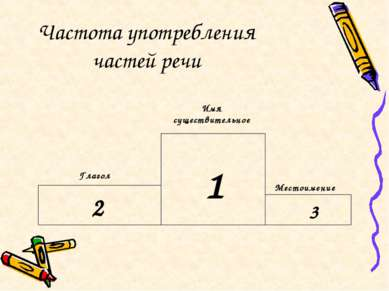 Частота употребления частей речи 1 2 3 Имя существительное Глагол Местоимение