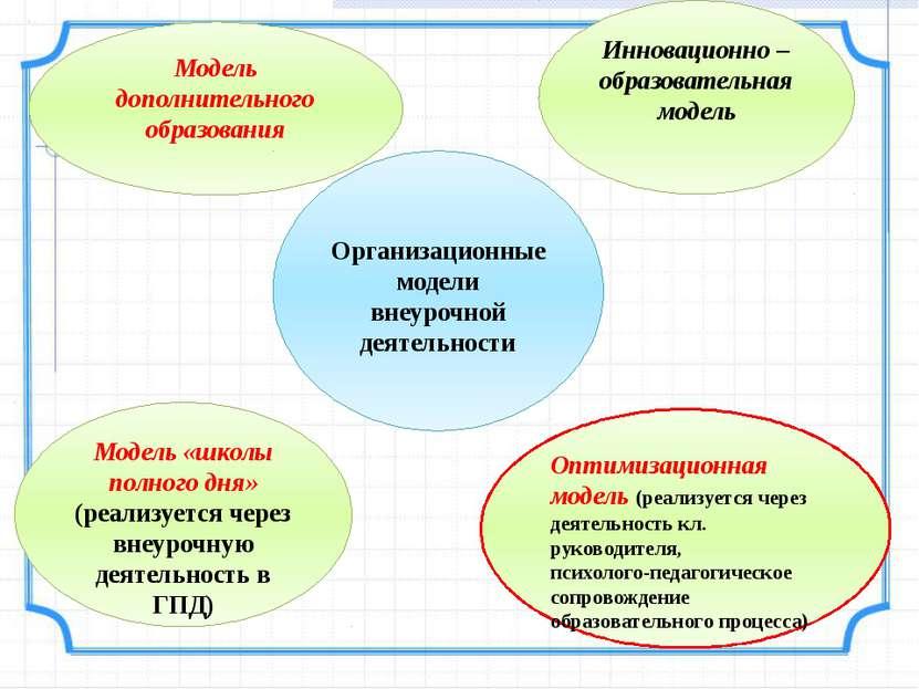Модель дополнительного образования Инновационно – образовательная модель Орга...