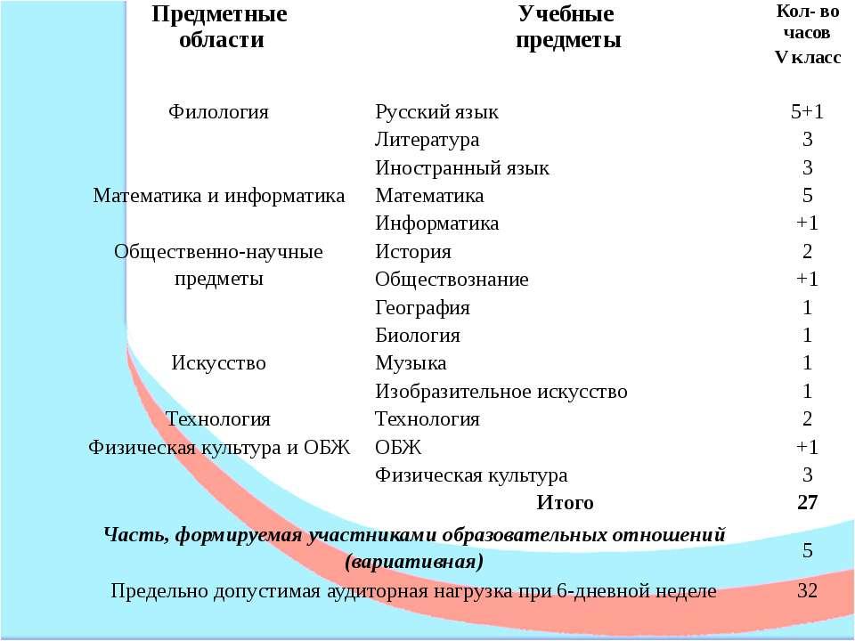 Предметные области Учебные предметы Кол- во часов V класс Филология Русский я...