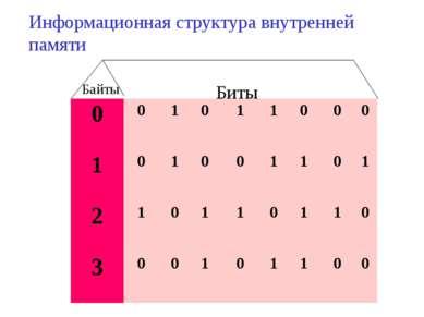 Биты Байты Информационная структура внутренней памяти 0 0 1 0 1 1 0 0 0 1 0 1...