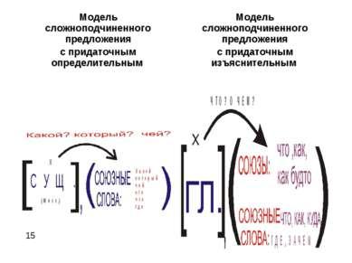* Модель сложноподчиненного предложения с придаточным определительным Модель ...