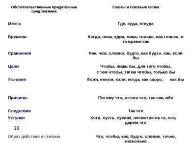 * Обстоятельственные придаточные предложения Союзы и союзные слова Места Где,...