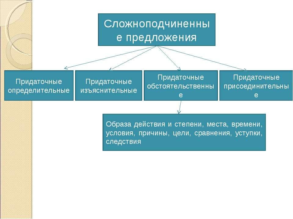 Сложноподчиненные предложения Придаточные определительные Придаточные изъясни...