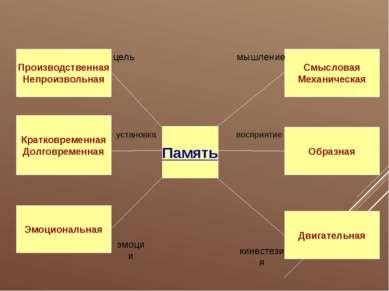 Память цель установка эмоции Производственная Непроизвольная Кратковременная ...
