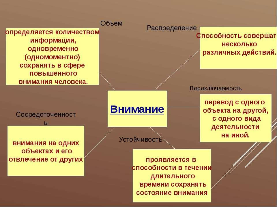 Внимание Объем Сосредоточенность определяется количеством информации, одновре...